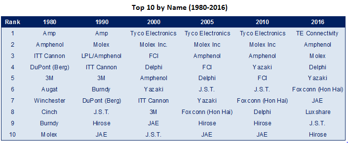 History of the top 10 over a 36-year time frame