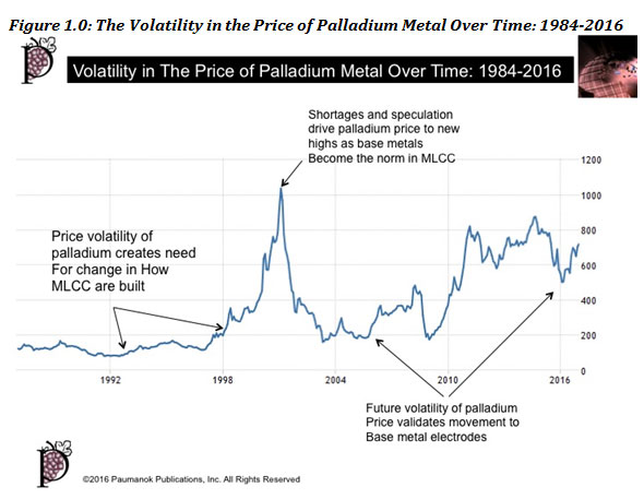 Figure 1.0: The Volatility in the Price of Palladium Metal Over Time: 1984-2016