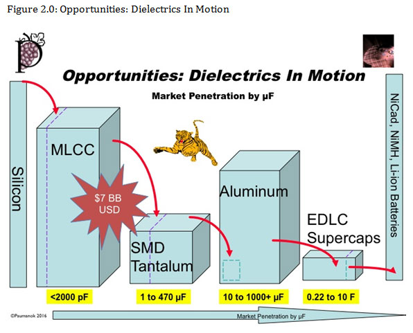 Figure 2.0: Opportunities: Dielectrics In Motion