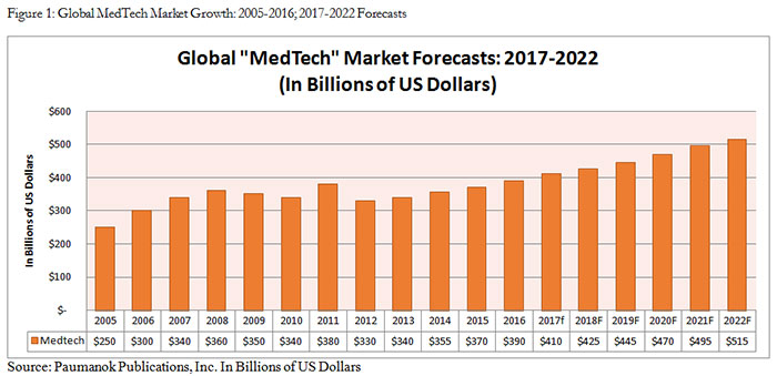 Figure 1: Global MedTech Market Growth: 2005-2016; 2017-2022 Forecasts