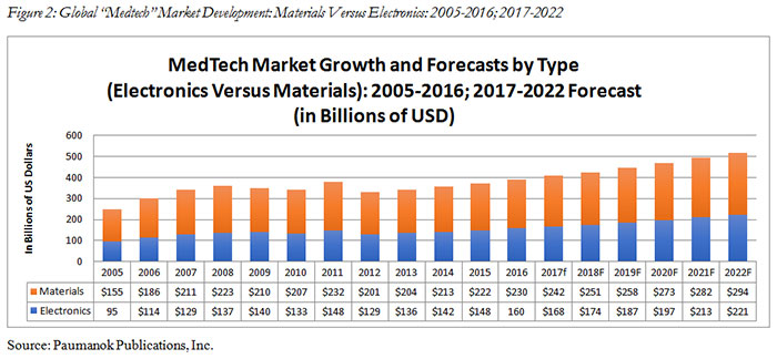 "Figure 2: Global ""Medtech"" Market Development: Materials Versus Electronics: 2005-2016; 2017-2022"