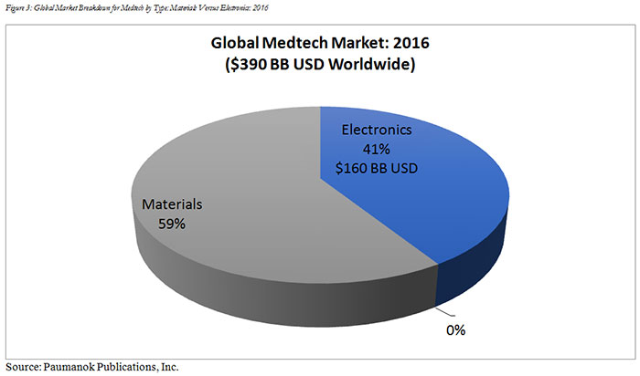 Figure 3: Global Market Breakdown for Medtech by Type: Materials Versus Electronics: 2016