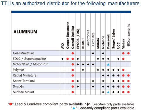 Aluminum Organic Capacitor | TTI Asia